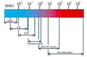 Detonation Jet Engine. Part 1 – Thermodynamic Cycle